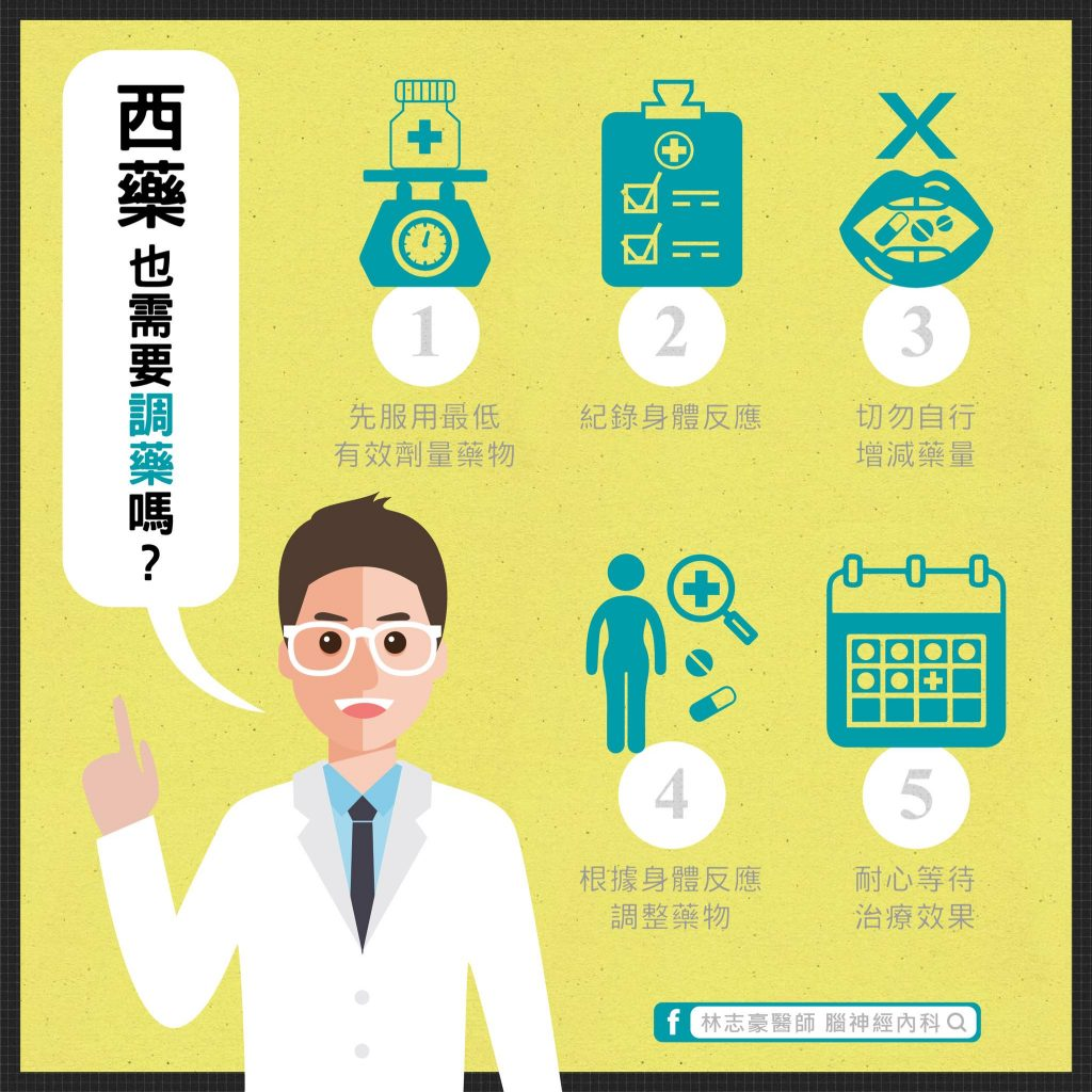 調整用藥|林志豪醫師